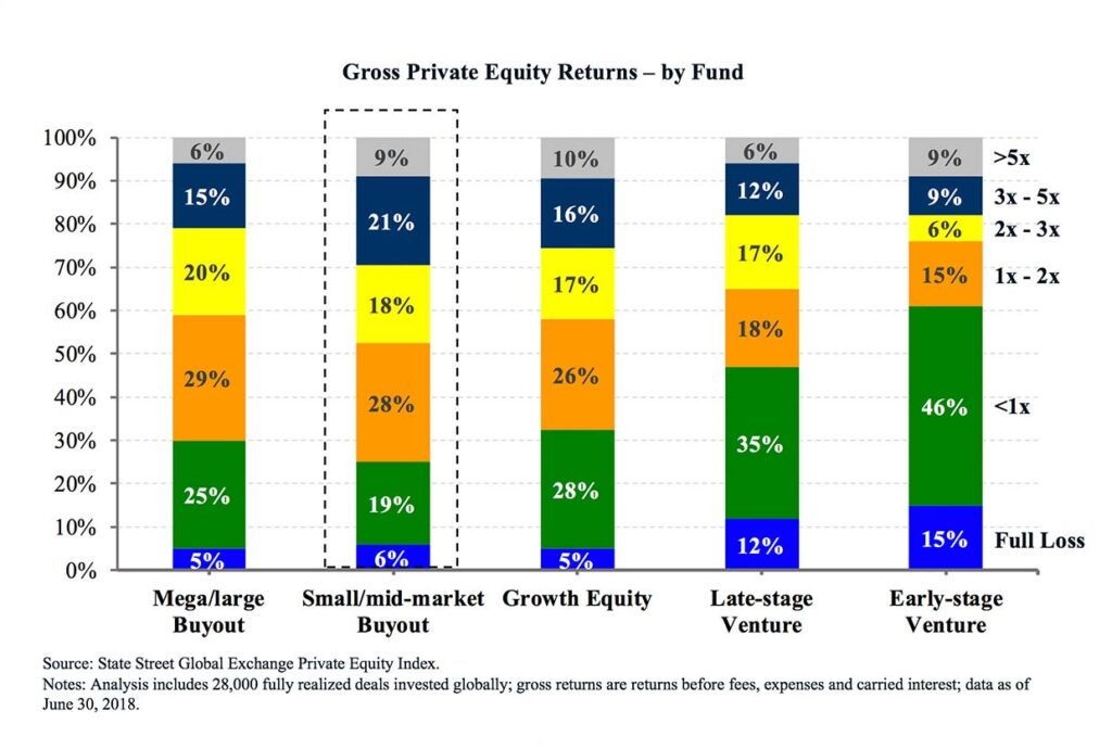 private equity index